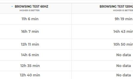 OPPO Find X3 Pro: тесты производительности и автономности
