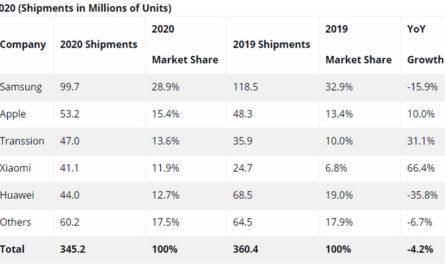 Рекордный рост поставок Xiaomi в Европе