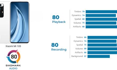 Xiaomi Mi10s занял первое место по звуку в рейтинге DxOMark