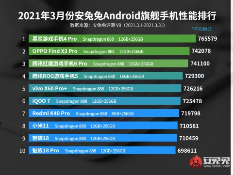 AnTuTu назвала самые мощные смартфоны марта
