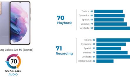 DxOMark: Samsung Galaxy S21 звучит на уровне iPhone SE (2020)