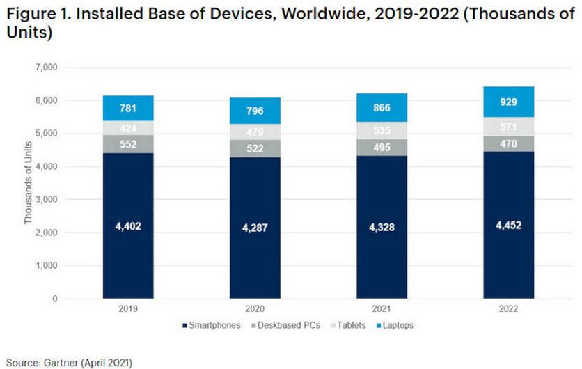 Прогноз рынка смартфонов и ПК на 2021 и 2022 годы