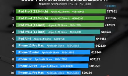 Самые быстрые iOS-гаджеты по версии AnTuTu