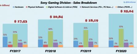 Sony продолжает бить рекорды с помощью PlayStation 4 и PlayStation 5