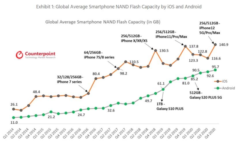 Средний объём памяти в iPhone всё ещё больше, чем в Android