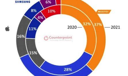 Аналитики: MediaTek сохранит лидерство на рынке мобильных процессоров