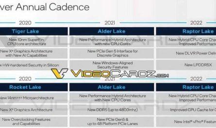 Детальные технические характеристики процессоров Intel Alder Lake