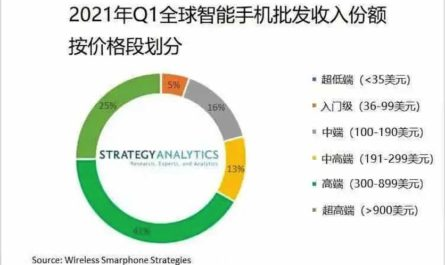 Дорогие смартфоны покупают всё чаще. Apple и Samsung в лидерах