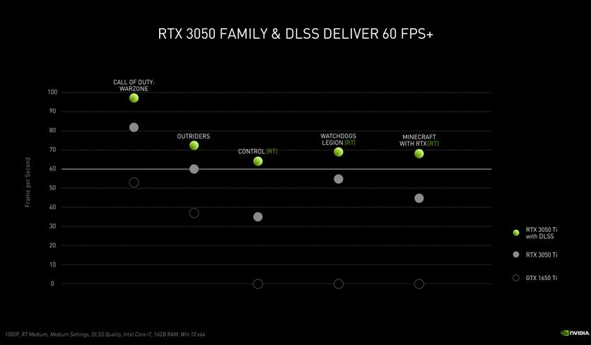 Мобильная NVIDIA GeForce RTX 3050 Ti: трассировка лучей и 60 fps недорого
