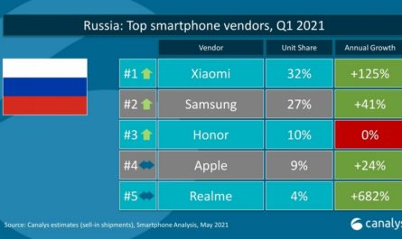 Названы самые популярные бренды смартфонов в России