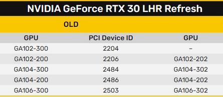 NVIDIA перезапустила серию GeForce RTX 30 с «антимайнерской» функцией