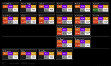 Процессоры AMD Ryzen на Zen 4: дата выхода и характеристики