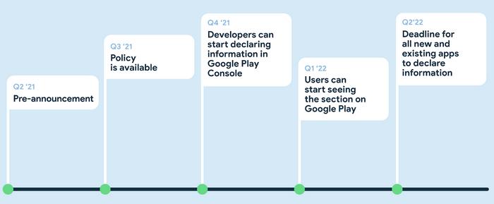 Сбор личных данных в Android-приложениях станет более прозрачным