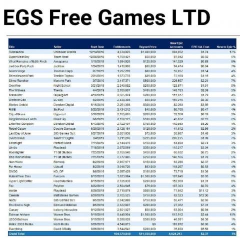 Стало известно, сколько Epic Games Store платит за раздачи игр