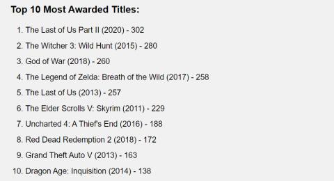 The Last of Us Part II стала самой награждаемой игрой в истории