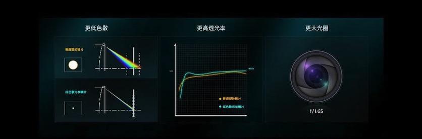 В Redmi K40 Gaming Edition установлена гибридная линза со сверхнизкой дисперсией