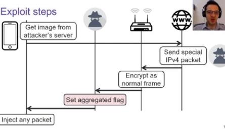 В стандарте Wi-Fi найдена опасная уязвимость 24-летней давности [ВИДЕО]