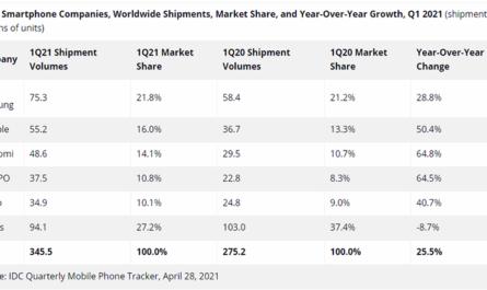 Xiaomi стремительно догоняет Apple на рынке смартфонов