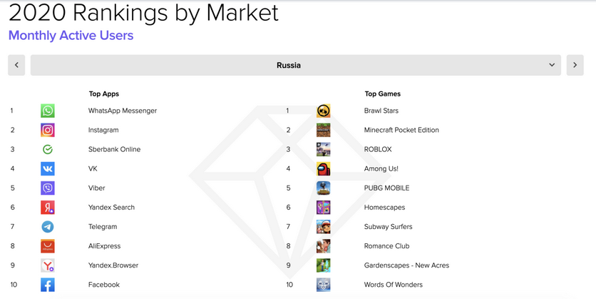 AliExpress вошло в топ-10 самых популярных приложений в России