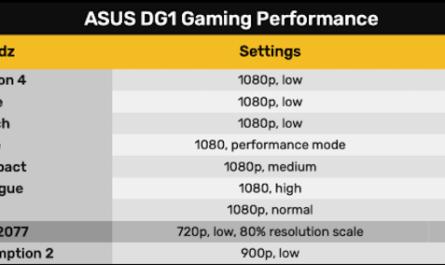 Дискретную видеокарту Intel DG1 протестировали в играх [ВИДЕО]