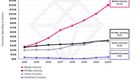 Россияне потратили рекордную сумму на мобильные игры