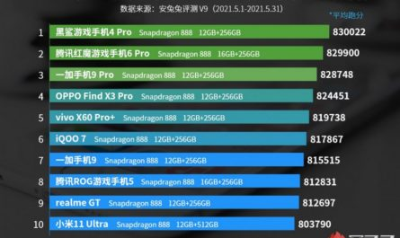 Топ-10 самых мощных Android-смартфонов по версии AnTuTu