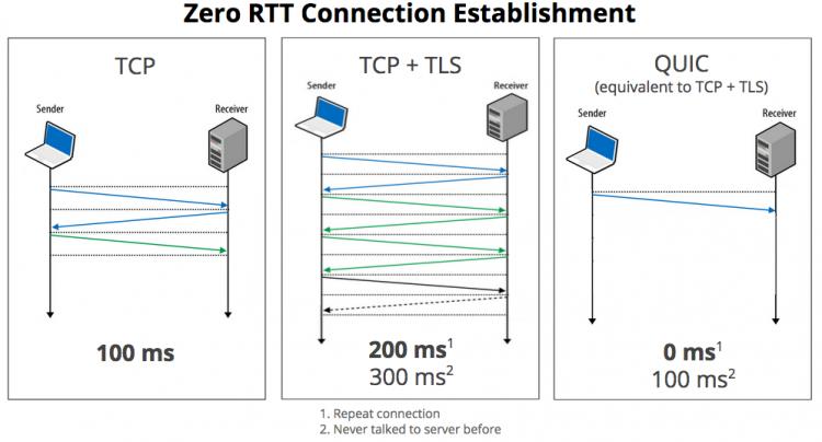 Утверждён протокол Google QUIC для ускорения всего интернета