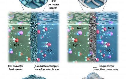 Мембрана из нановолокна делает из морской воды питьевую