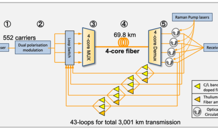 Поставлен новый рекорд скорости интернета по оптоволокну