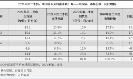 Сделано в Китае #283: новый смартфонный король, конкурент AMD Ryzen и автомобиль Xiaomi