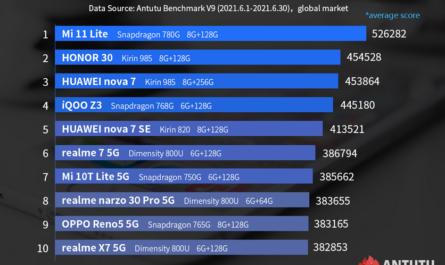 Топ-10 самых мощных недорогих Android-смартфонов