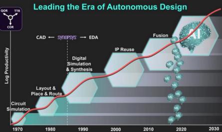 ИИ увеличит производительность процессоров в 1000 раз