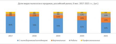Пандемия привела к росту популярности роботов-пылесосов в РФ
