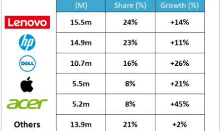 Рынок ноутбуков растёт — лидирует Lenovo