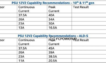 Слух: процессоры Intel Alder Lake будут очень «прожорливыми»