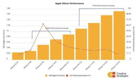 Эксперт назвал оптимальный срок апгрейда старых iPhone
