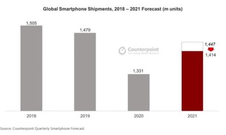 Counterpoint: поставки Android-смартфонов замедляются