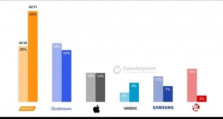 MediaTek вновь стала лидером на рынке мобильных чипов. Как и почему?