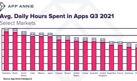 Россияне входят в топ-10 по времени, проведённому со смартфонами