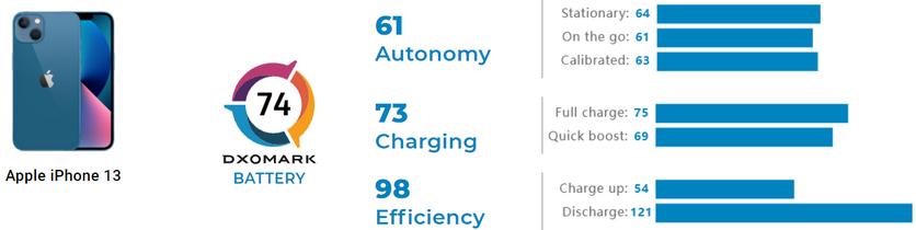 Тест батареи iPhone 13 от DxOMark: хорошая автономность и медленная зарядка