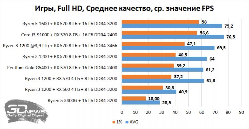 Компьютер месяца. Спецвыпуск: на чем можно сэкономить при покупке дешевого игрового ПК в 2020 году (и можно ли вообще) / Ноутбуки и ПК