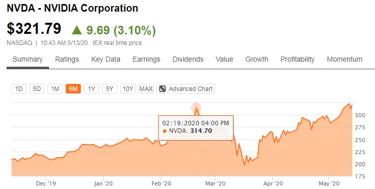 В ожидании Ampere: за два месяца акции NVIDIA подорожали на 64 %
